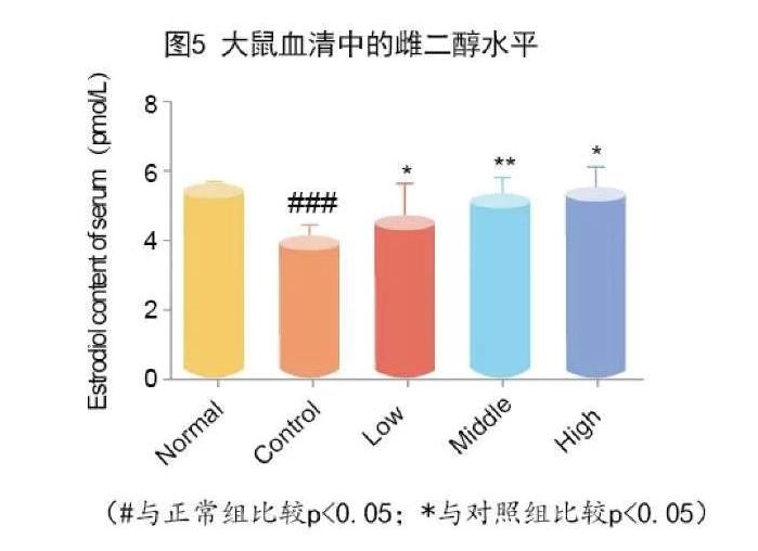牛骨髓肽提高雌二醇水平.png