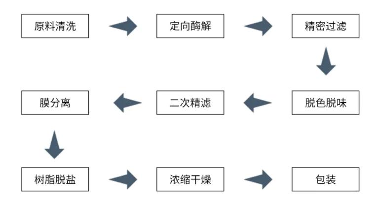 骨胶原蛋白肽功效与作用.png